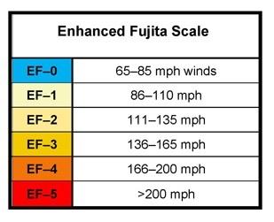 Image result for enhanced fujita scale